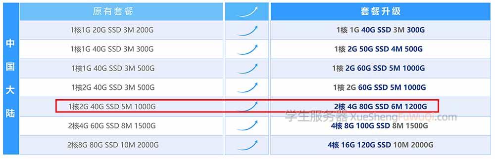 腾讯云学生轻量服务器升级